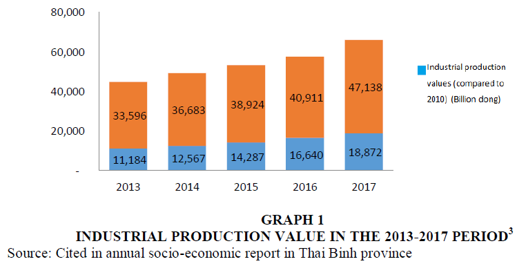academy-of-accounting-and-financial-studies-Industrial-Production