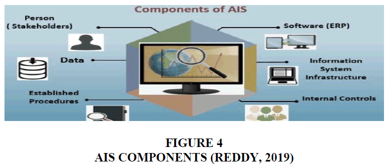 academy-of-accounting-and-financial-studies-ais-components