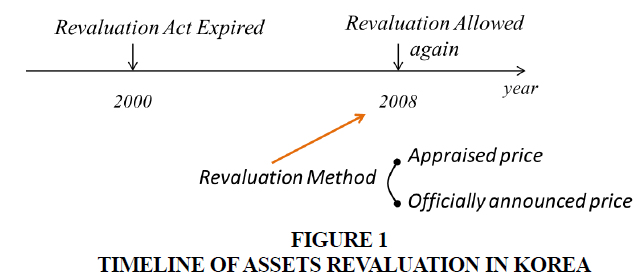 academy-of-accounting-and-financial-studies-assets-revaluation