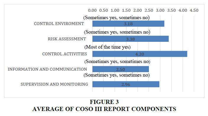 academy-of-accounting-and-financial-studies-average-coso