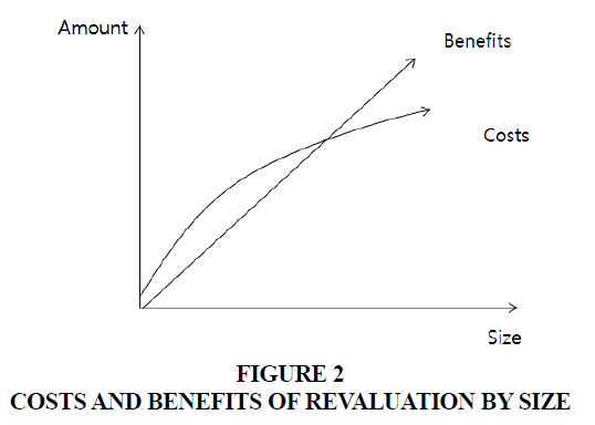 academy-of-accounting-and-financial-studies-benefits-revaluation