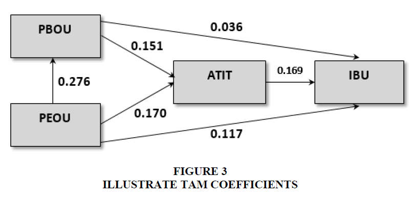 academy-of-accounting-and-financial-studies-coefficients