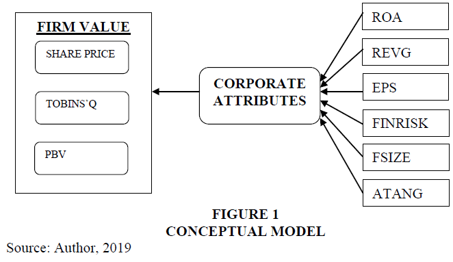 academy-of-accounting-and-financial-studies-conceptual-model