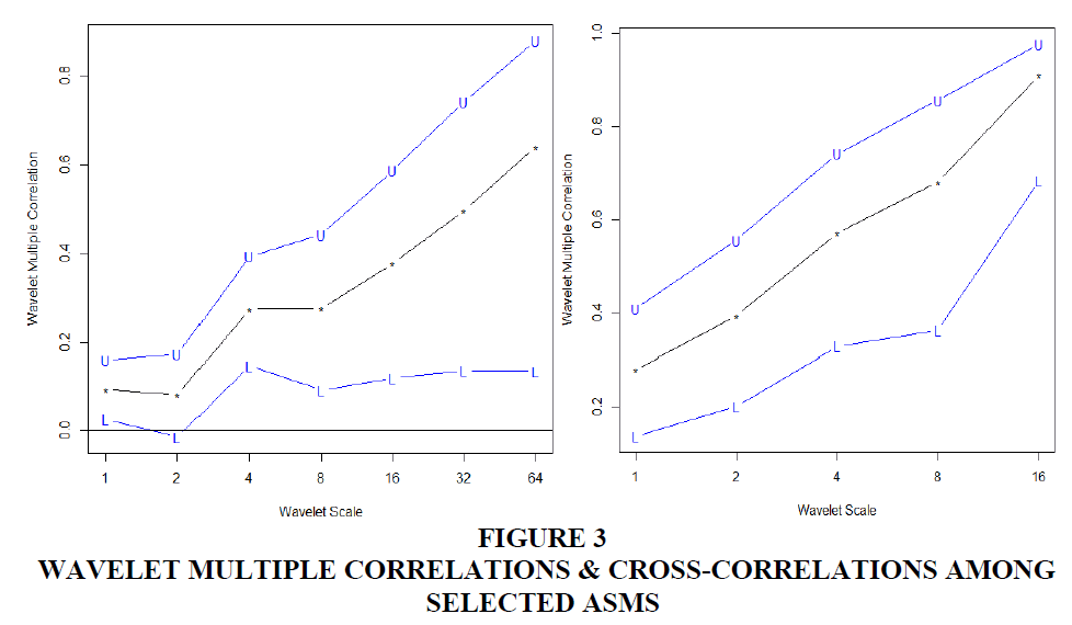 academy-of-accounting-and-financial-studies-cross-correlations