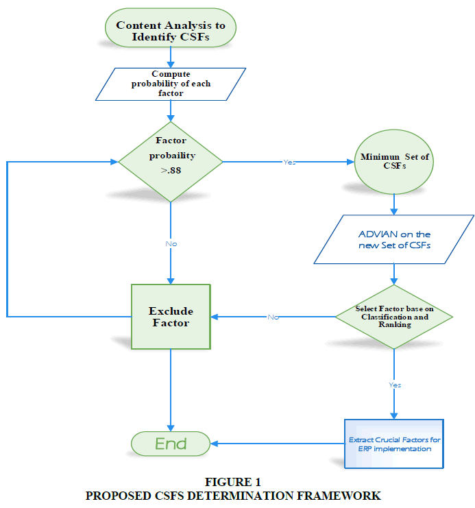 academy-of-accounting-and-financial-studies-determination-framework
