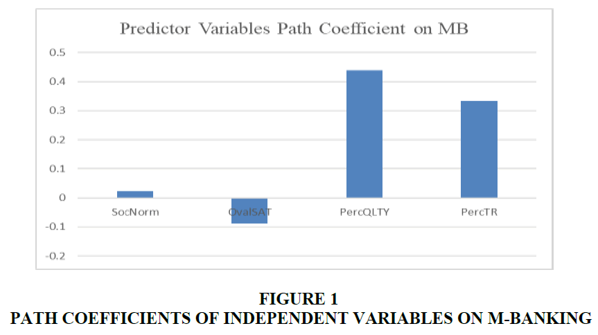 academy-of-accounting-and-financial-studies-independent-variables