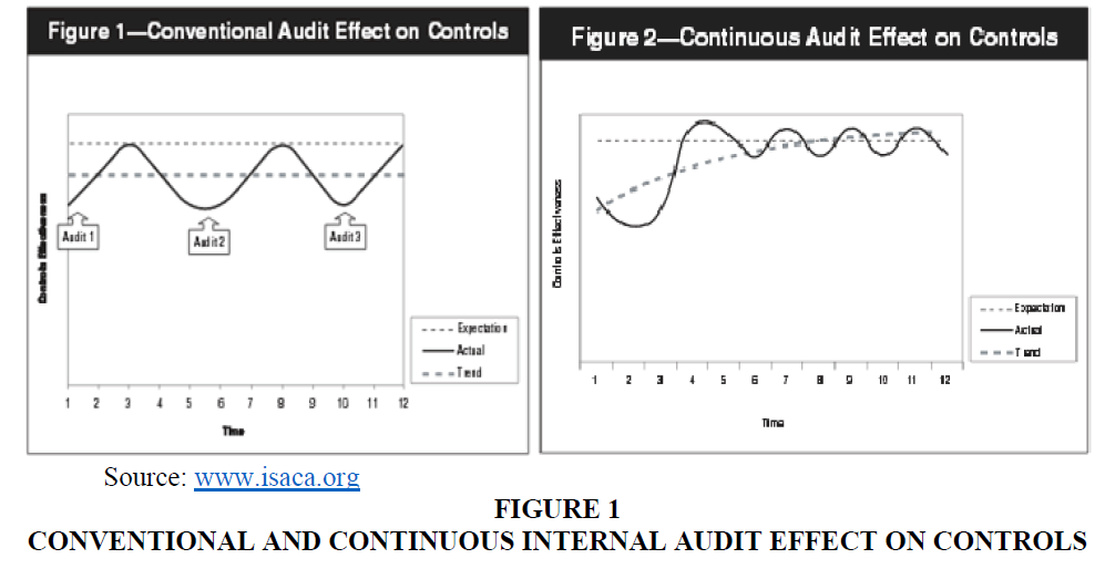 academy-of-accounting-and-financial-studies-internal-audit-effect