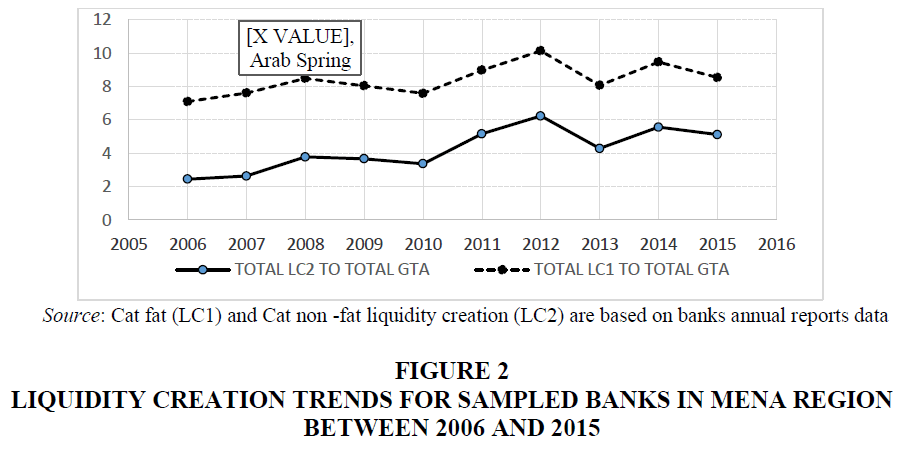 academy-of-accounting-and-financial-studies-liquidity-creation-trends