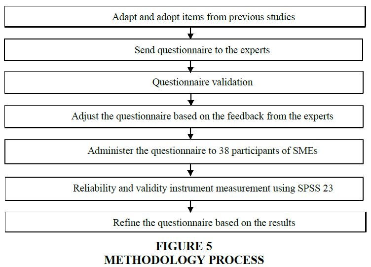 academy-of-accounting-and-financial-studies-methodology-process