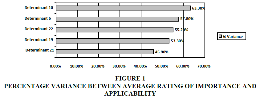 academy-of-accounting-and-financial-studies-percentage-variance