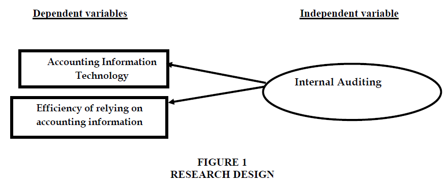 academy-of-accounting-and-financial-studies-research-design