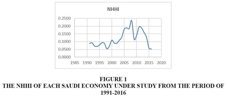 academy-of-accounting-and-financial-studies-saudi-economy
