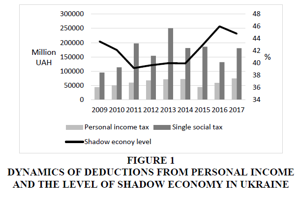 academy-of-accounting-and-financial-studies-shadow-economy