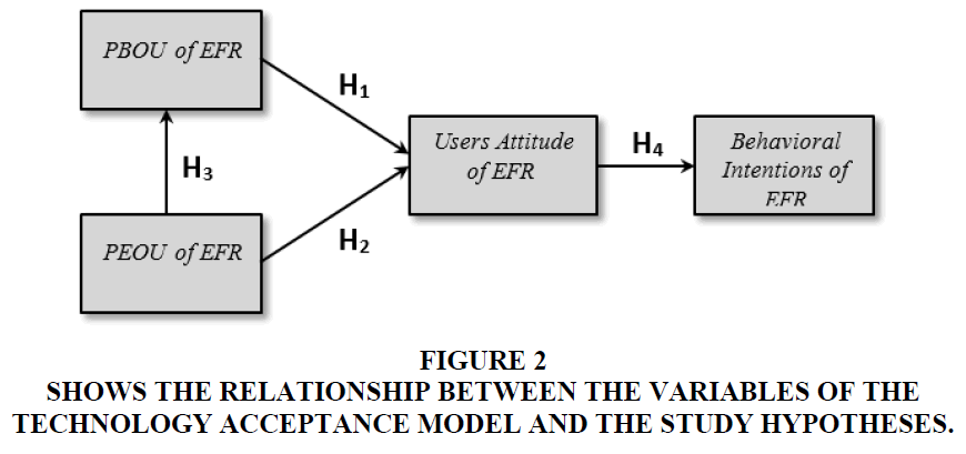 academy-of-accounting-and-financial-studies-study-hypotheses