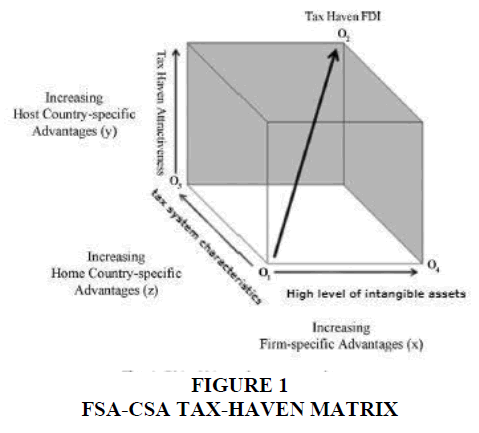 academy-of-accounting-and-financial-studies-tax-haven-matrix