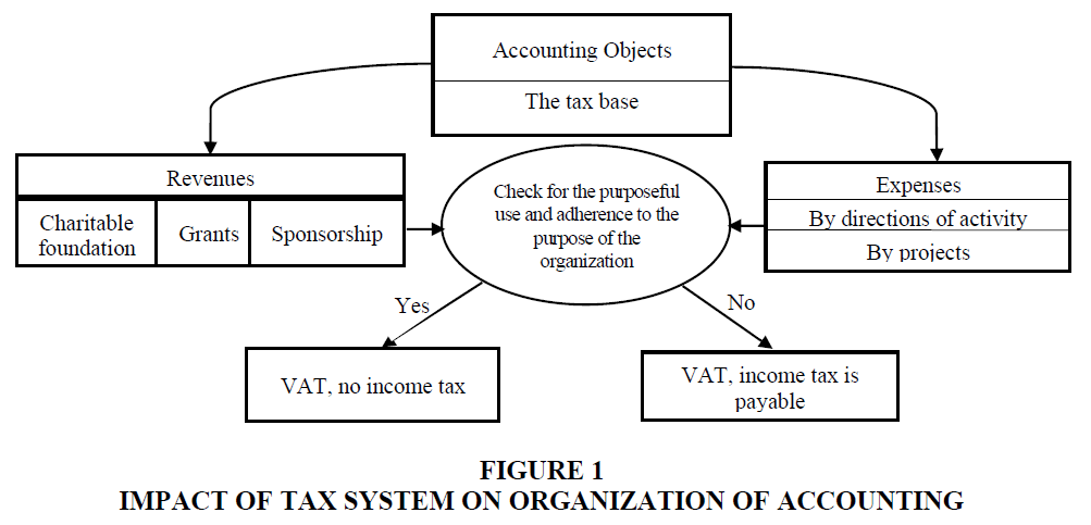 academy-of-accounting-and-financial-studies-tax-system