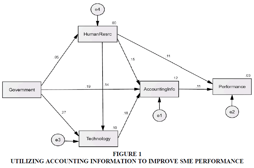 academy-of-accounting-and-financial-studies-utilizing-accounting