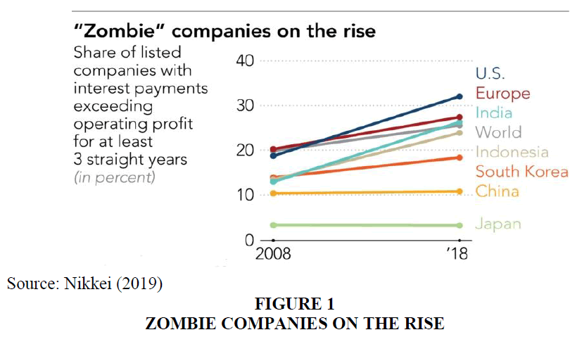 academy-of-accounting-and-financial-studies-zombie-companies