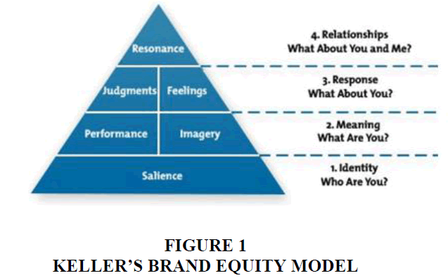 academy-of-entrepreneurship-BRAND-EQUITY