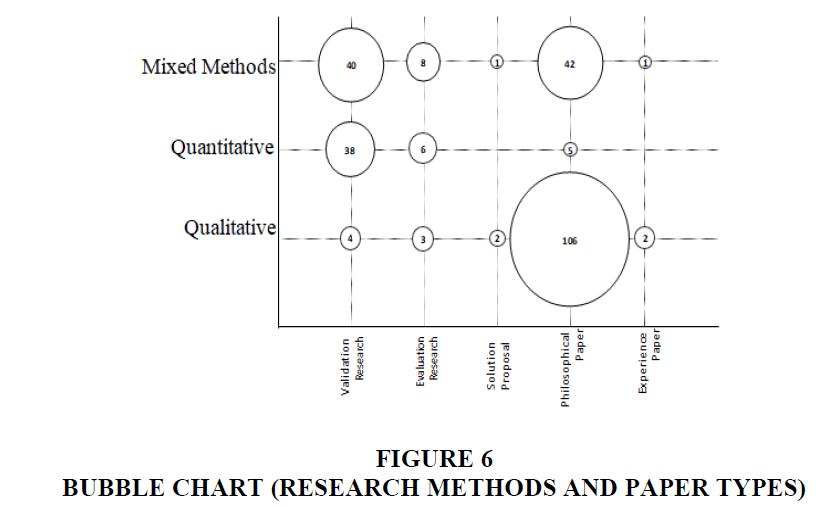 academy-of-entrepreneurship-BUBBLE-CHART