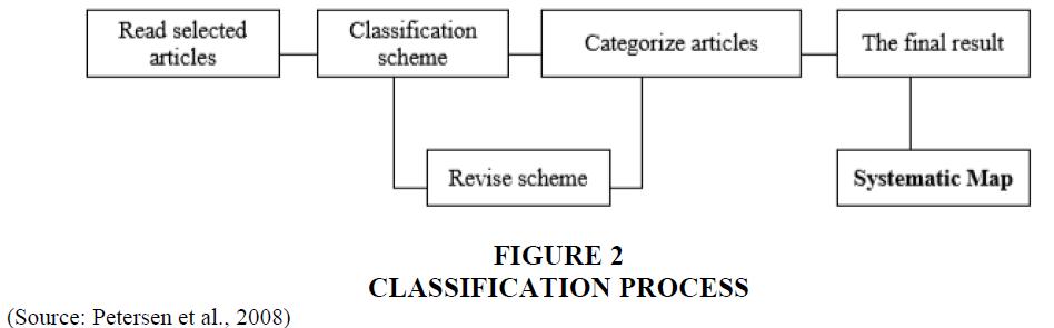 academy-of-entrepreneurship-CLASSIFICATION-PROCESS