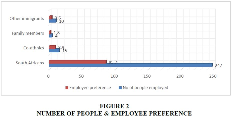 academy-of-entrepreneurship-EMPLOYEE-PREFERENCE