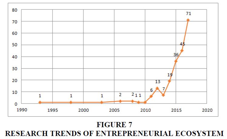 academy-of-entrepreneurship-ENTREPRENEURIAL-ECOSYSTEM