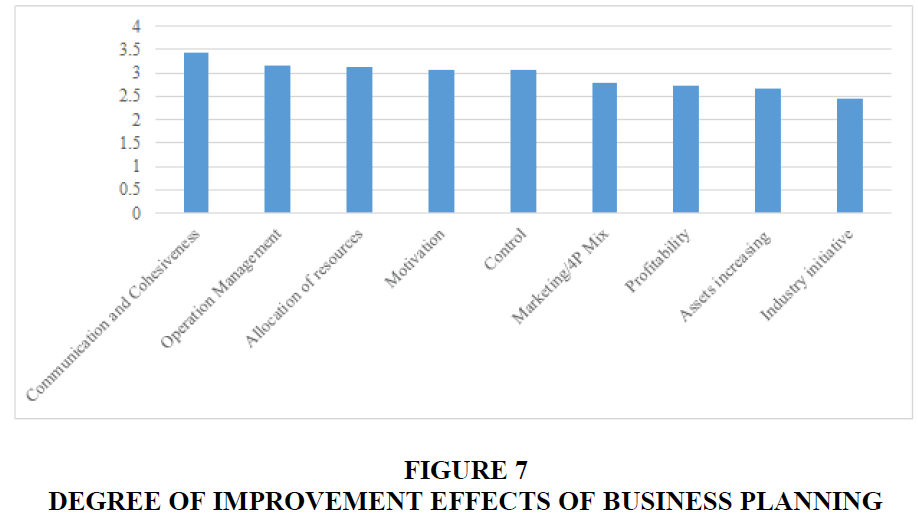 academy-of-entrepreneurship-IMPROVEMENT-EFFECTS
