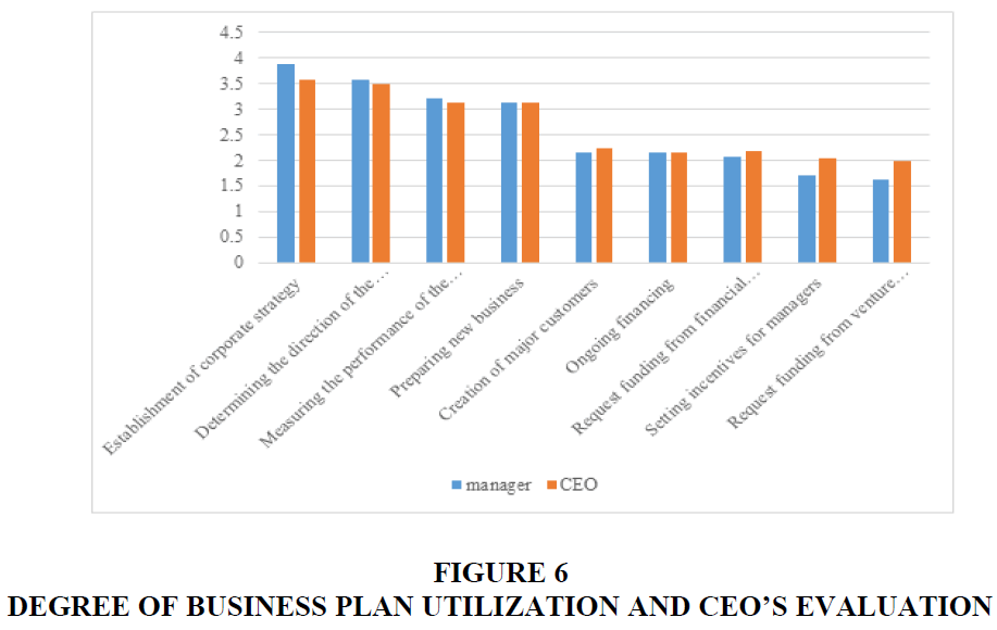 academy-of-entrepreneurship-PLAN-UTILIZATION