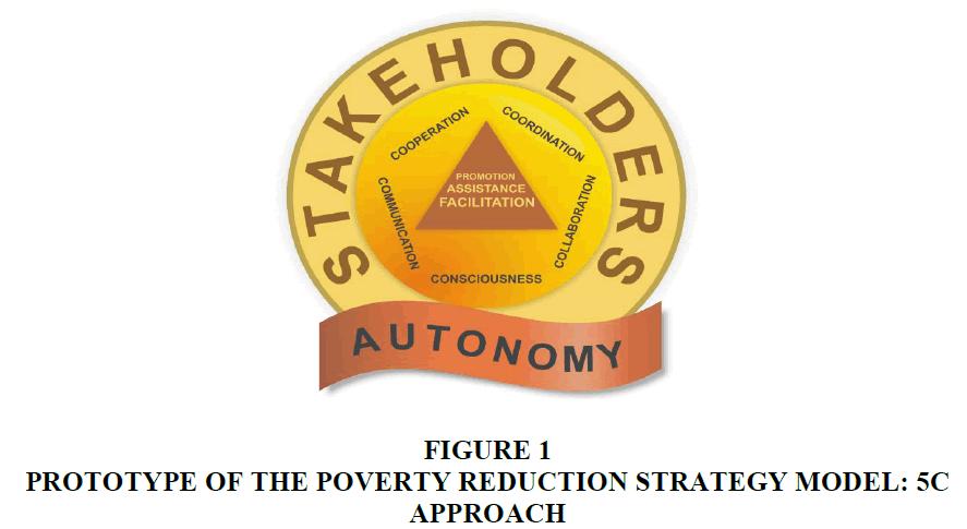 academy-of-entrepreneurship-Poverty-Reduction