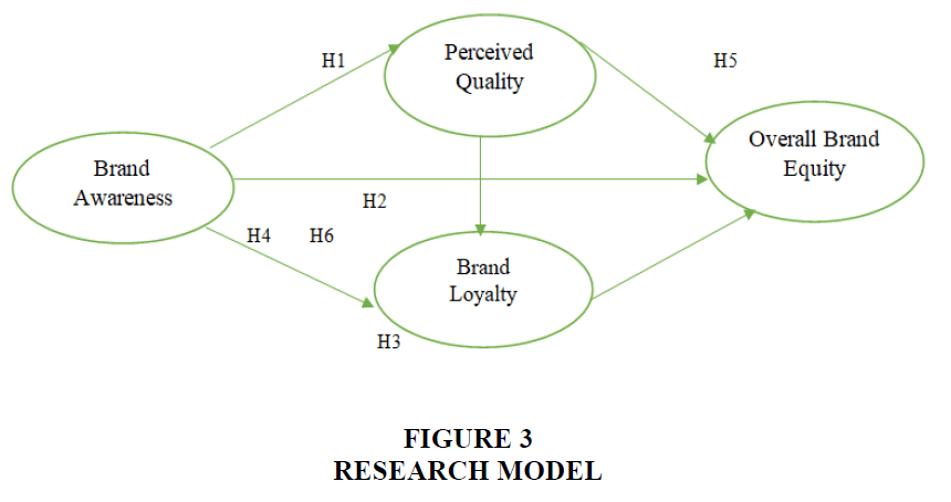 academy-of-entrepreneurship-RESEARCH-MODEL