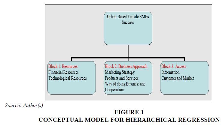 academy-of-entrepreneurship-hierarchical-regression
