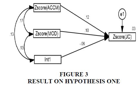 academy-of-entrepreneurship-hypothesis-one