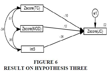 academy-of-entrepreneurship-hypothesis-three