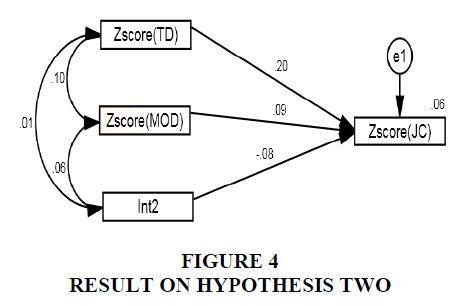 academy-of-entrepreneurship-hypothesis-two