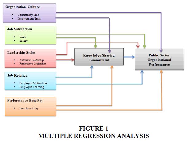academy-of-entrepreneurship-multiple-regression-analysis