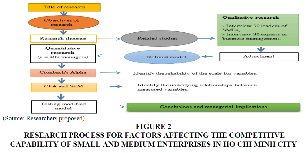 academy-of-entrepreneurship-research-process