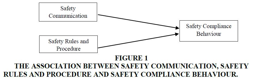 academy-of-entrepreneurship-safety-compliance-behaviour