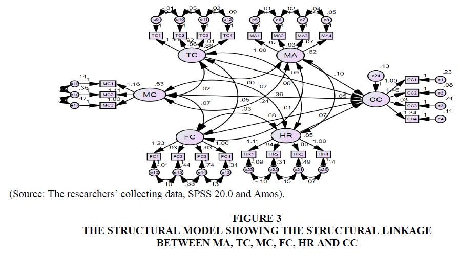 academy-of-entrepreneurship-structural-model