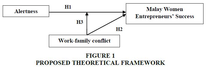 academy-of-entrepreneurship-theoretical-framework