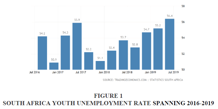 academy-of-entrepreneurship-unemployment-rate