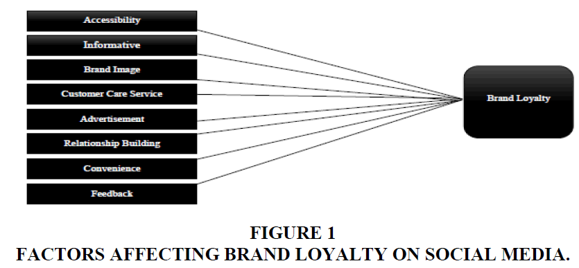 academy-of-marketing-studies-BRAND-LOYALTY