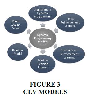academy-of-marketing-studies-CLV-models