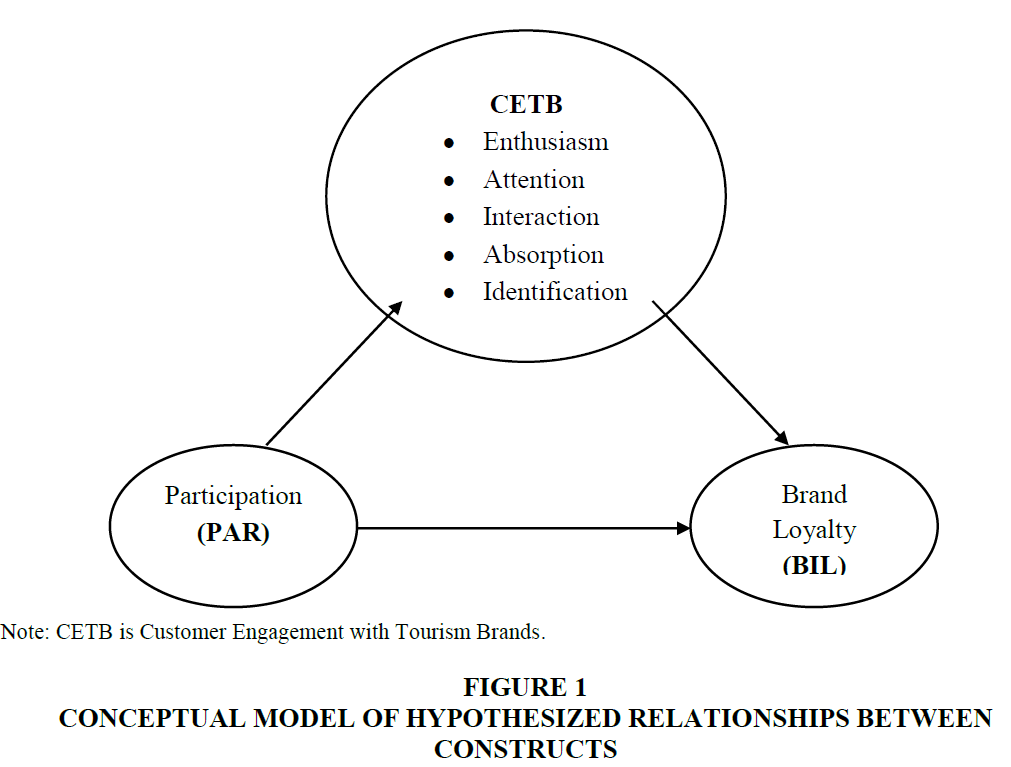 academy-of-marketing-studies-CONCEPTUAL-MODEL