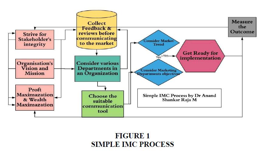 academy-of-marketing-studies-IMC-Process