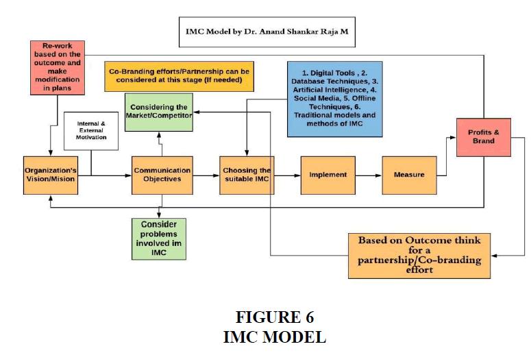 academy-of-marketing-studies-IMC-model