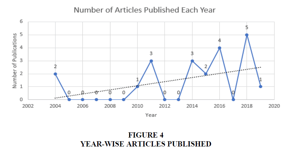 academy-of-marketing-studies-articles-published