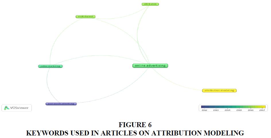 academy-of-marketing-studies-attribution-modeling