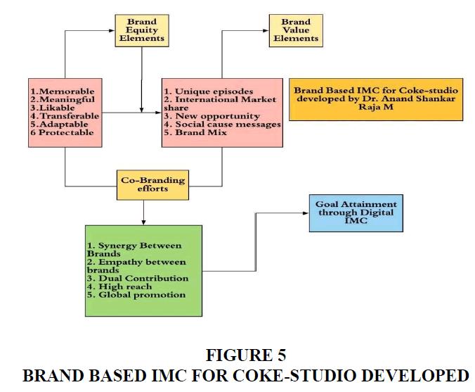 academy-of-marketing-studies-brand-based