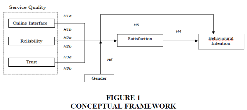 academy-of-marketing-studies-conceptual-framework